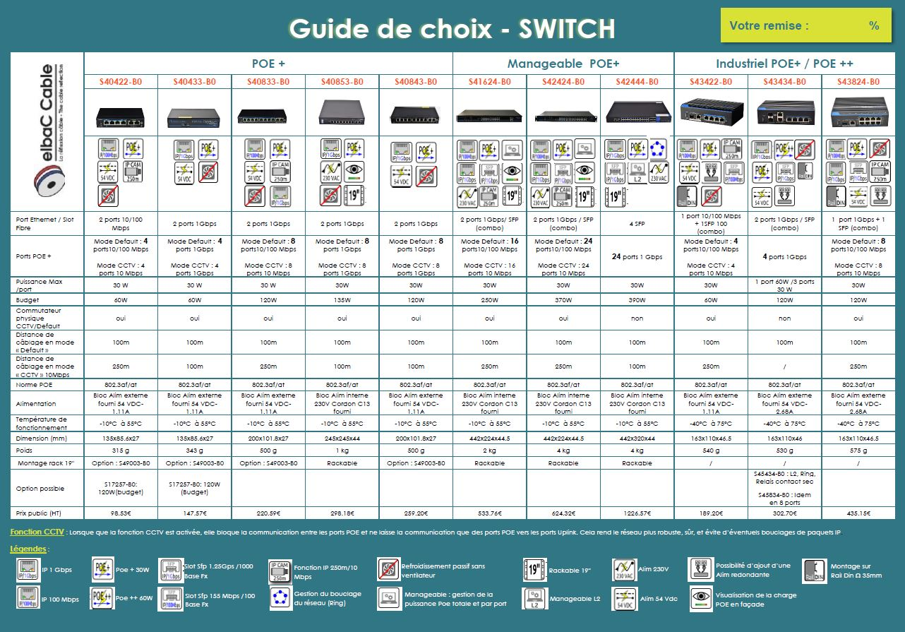 Guide de choix SWITCH